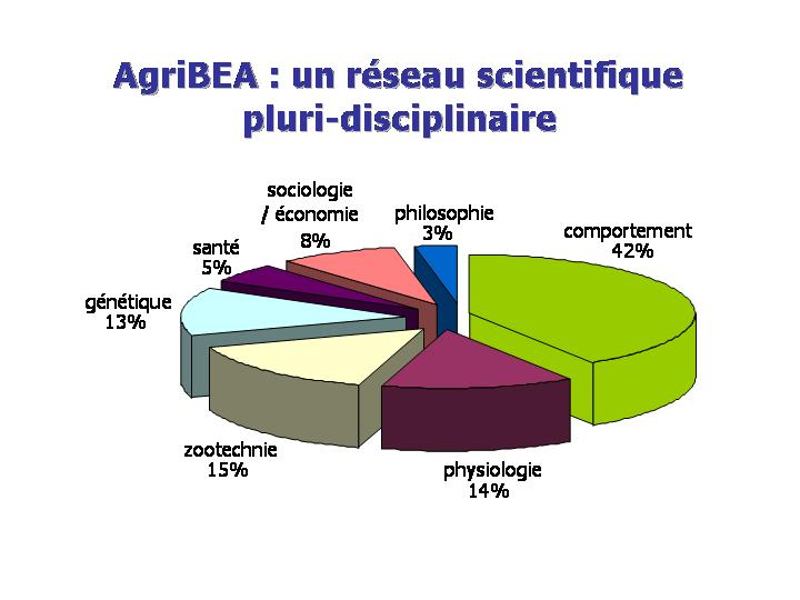 acteurs BEA repartition