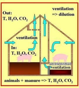 figure_BilanT_H2O_CO2