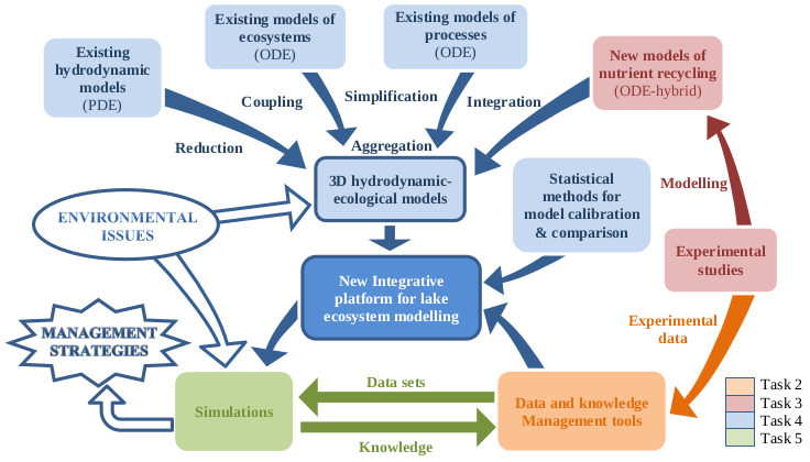 Scheme of the Integrative platform for lake ecosystems modelling developed in the project ANSWER