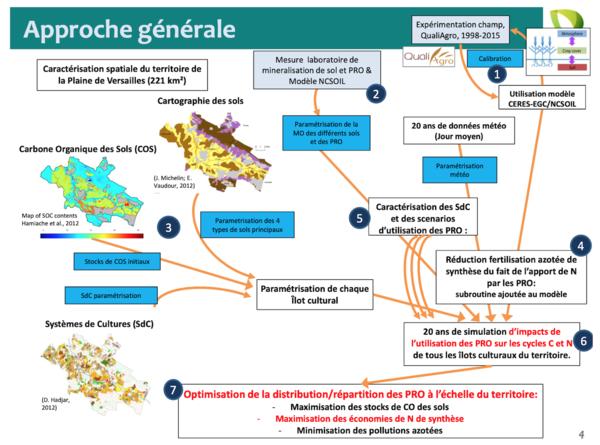Extrait présentation AG SOERPRO Noirot-Cosson et al.-projet SOLTER