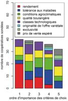 Extrait de la publi L'évolution de la filière blé tendre en France entre 1980 et 2006 : quelle influence sur la diversité cultivée
