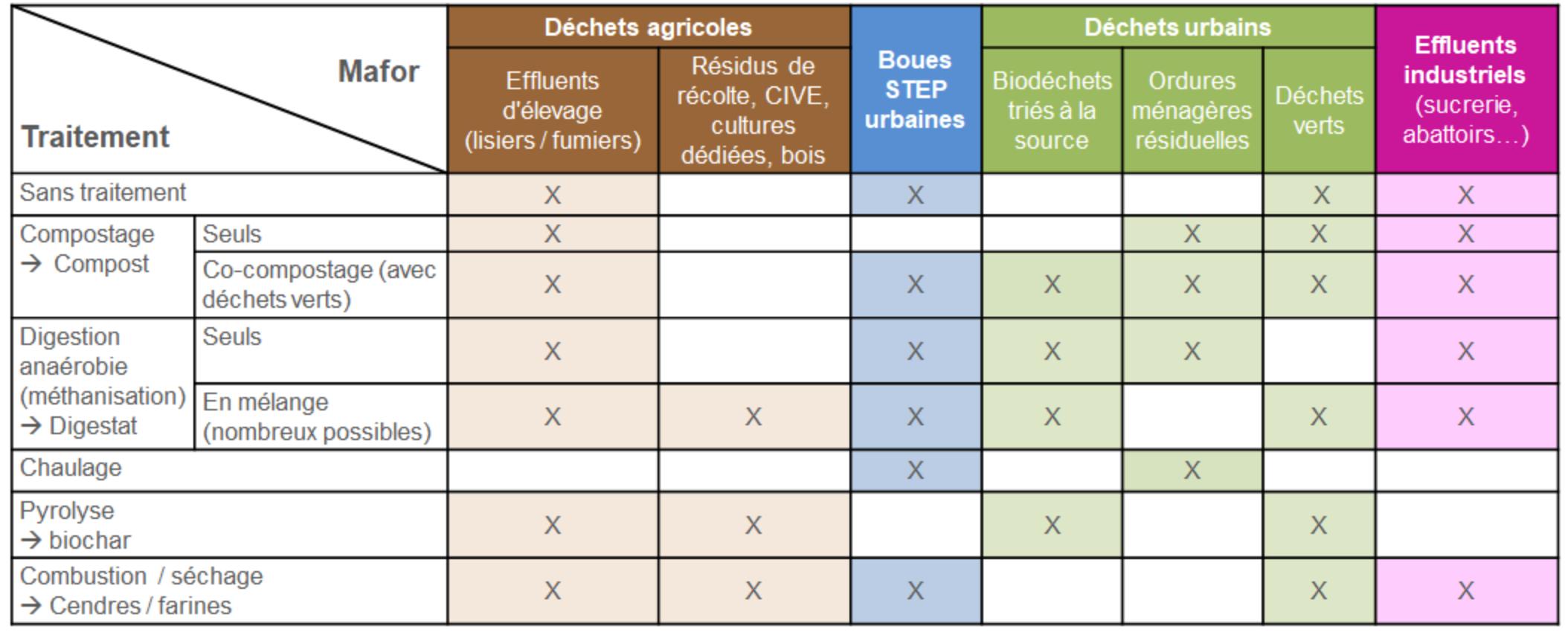 Figure - Reconnecter villes et campagnes : vers des symbioses agricoles et agri-urbaines ? Une exploration sur le plateau de Saclay