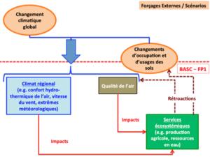FP1 schéma général