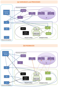 projet phare 1 publi Figure- Reviews and syntheses: influences of landscape structure and land uses on local to regional climate and air quality