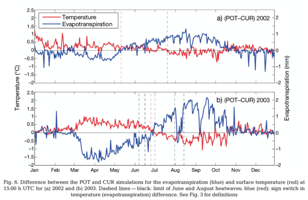 Simulating the effect of anthropogenic vegetation land cover on heatwave temperatures over central France