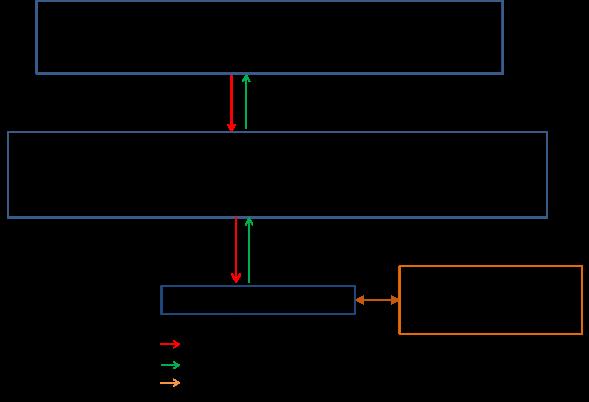 Figure 1 Ravageurs