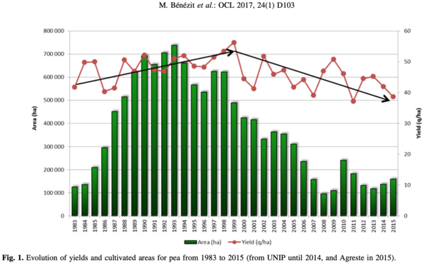 Figure publi PODIUM - Impact of climate and diseases on pea yields: what perspectives with climate change?