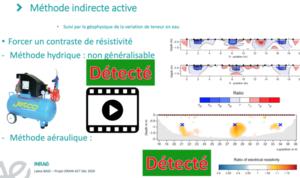 Méthode indirecte active