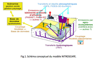 Figure conceptuelle NitroScape