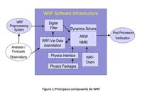 Figure conceptuelle WRF