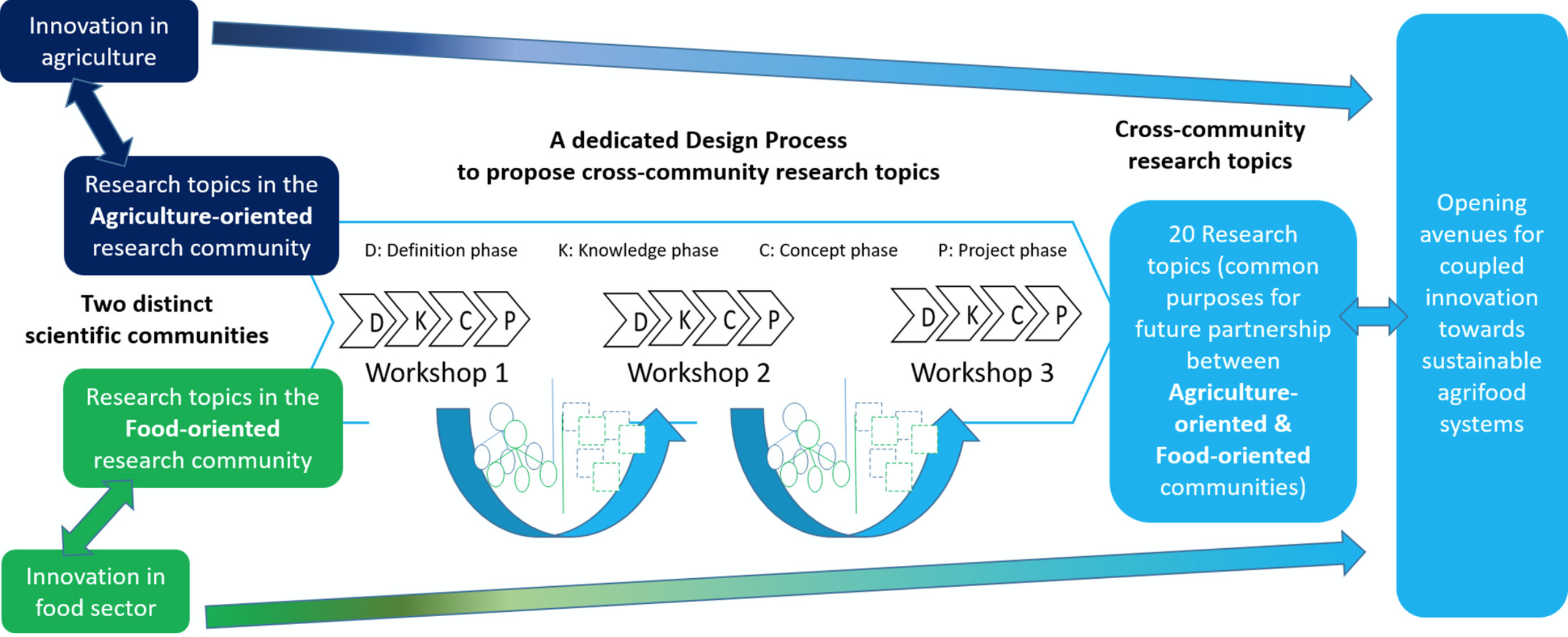 Graphical abstract - Designing a research agenda for coupled innovation towards sustainable agrifood systems - publi INDISS