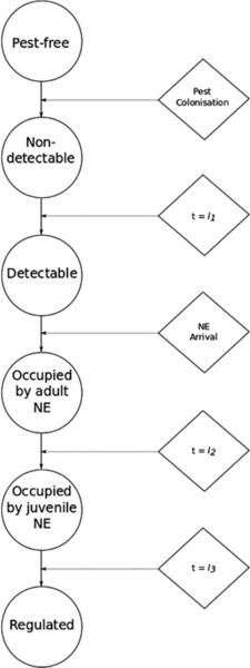 Une figure de la publi : Modelling the interactions between landscape structure and spatio-temporal dynamics of pest natural enemies: Implications...