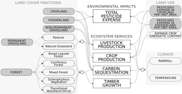Une figure de la publi: Trade-offs and synergies between livestock production and other ecosystem services