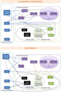 Variables, processus et rétroactions