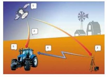 Art05-ns-GPS-SIG (2014)