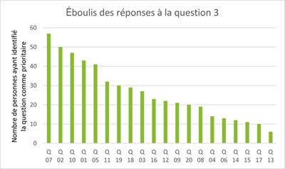 graphique_votes_Q3_400