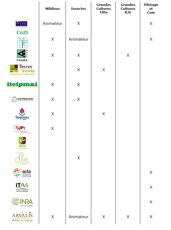 Tableau de synthèse des contributeurs aux réseaux XP BC