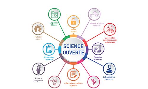 Le numérique pour la science