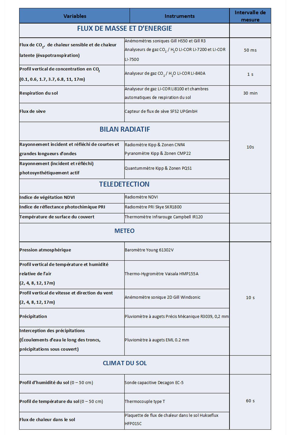 Liste Equipements Font-Blanche