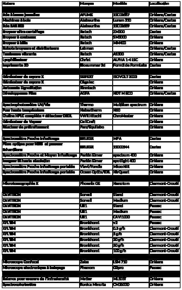 Equipement GénoBois