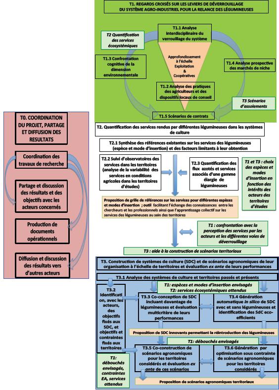 schéma de présentation du projet