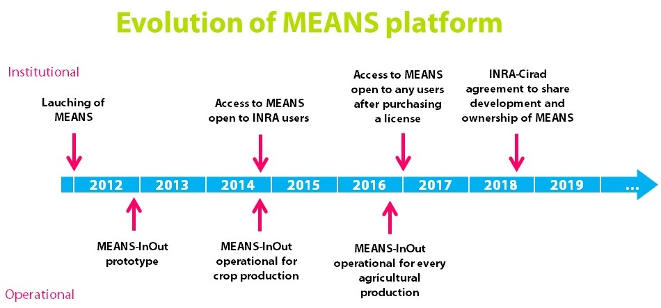 Evolution of MEANS platform