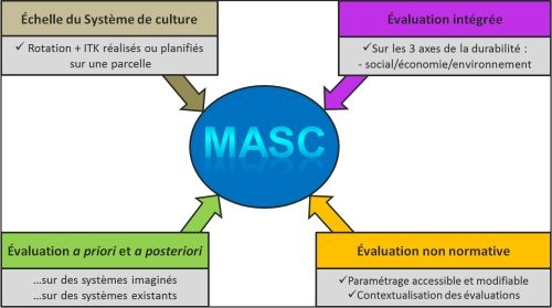 Evaluation Principles with the MASC Method