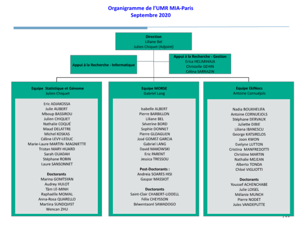 Organigramme de l'UMR MIA-Paris