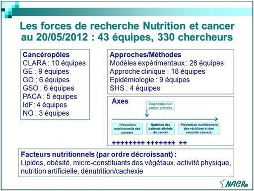Les forces de recherche Nutrition et cancer au 20/05/2012 : 43 équipes, 330 chercheurs