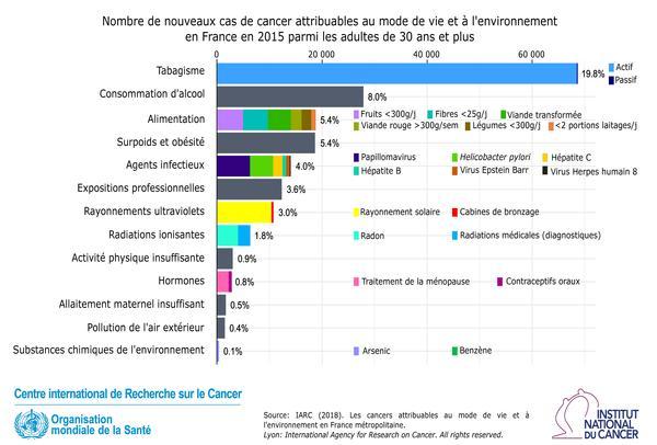 Rapport CIRC Facteurs attribuables 2018_Nombre de cas de cancers France 2015