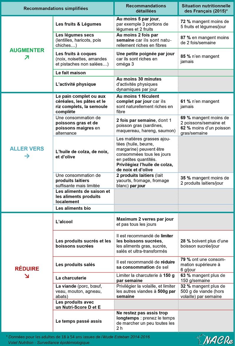 Tableau recommandation Santé publique France 2019_Cliquer sur l'image pour agrandir
