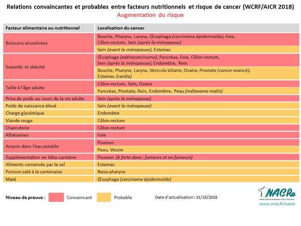Tableaux NDP WCRF-AICR_2018-06-25-Augmentation du risque