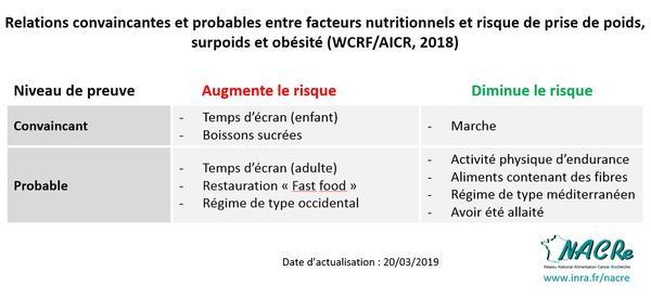 Tableaux NDP WCRF-AICR_2019-03-20-Facteurs nutritionnels risque de prise de poids surpoids obésité