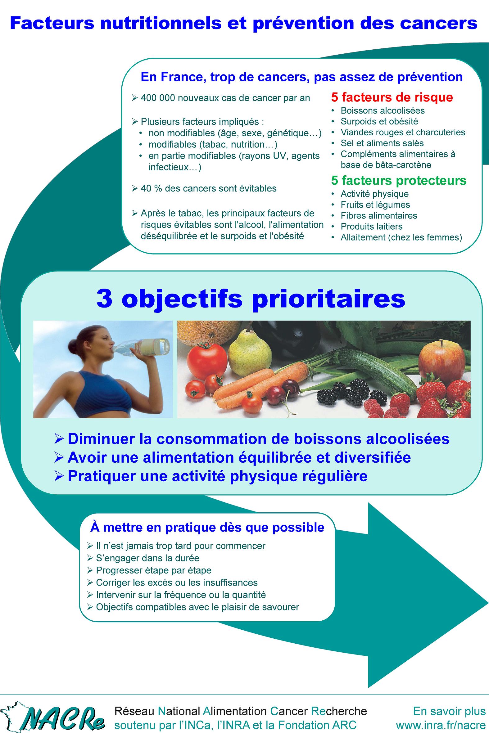 Affiche ''Facteurs nutritionnels et prévention des cancers''