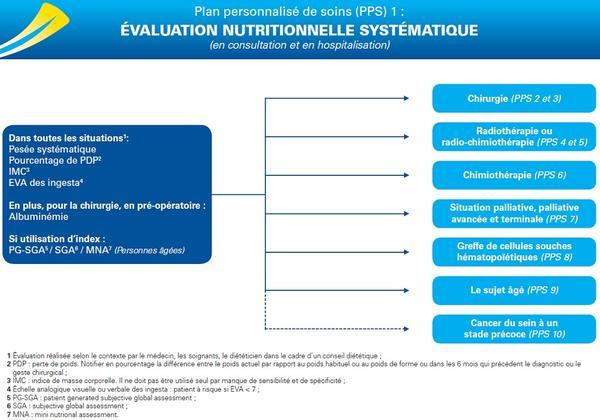 PPS 1 : évaluation nutritionnelle systématique