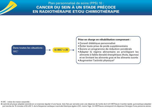 PPS 10 : Cancer du sein à un stade précoce en radiothérapie et/ou chimiothérapie