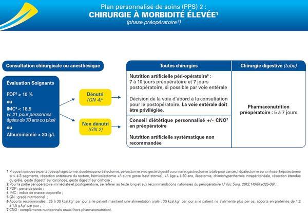PPS 2 : chirurgie à morbidité élevée