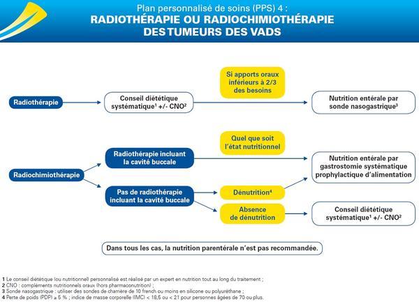PPS 4 : radiothérapie ou radiochimiothérapie des tumeurs des VADS