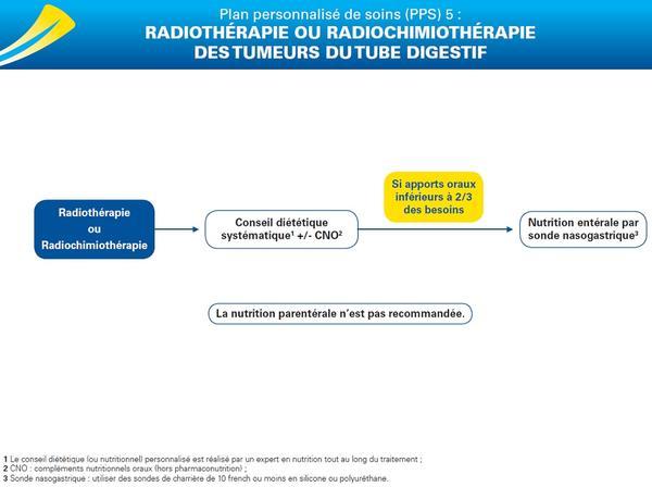 PPS 5 : radiothérapie ou radiochimiothérapie des tumeurs du tube digestif