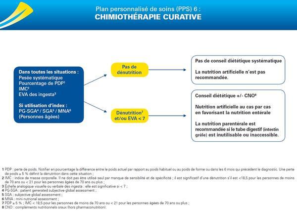 PPS 6 : chimiothérapie curative
