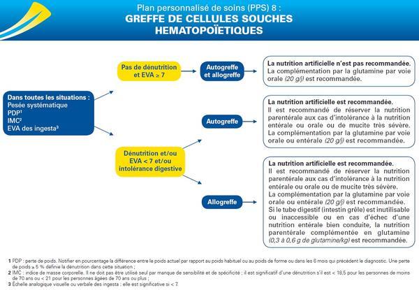 PPS 8 : greffe de cellules souches hematopoïetiques