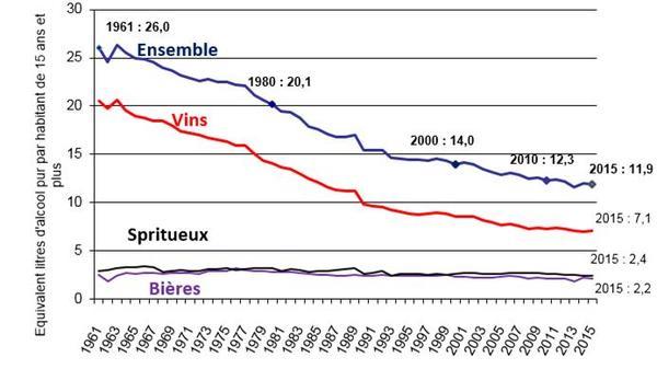 Consommation d'alcool sur le territoire français en litres d'alcool pur par habitant âgé de 15 ans et plus (1961-2015)