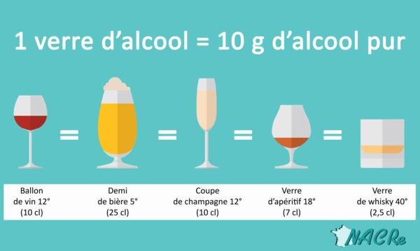 Dosage alcool