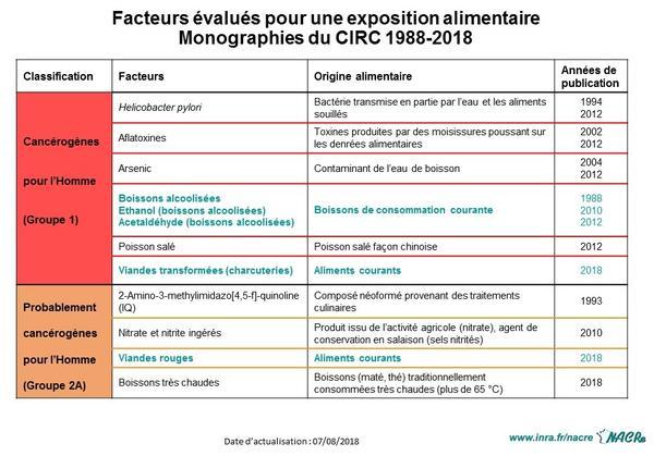 Facteurs évalués exposition alimentaire - Monographies CIRC