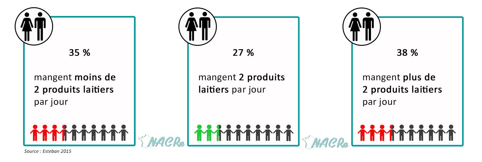 Consommation France 2015 - Produits laitiers