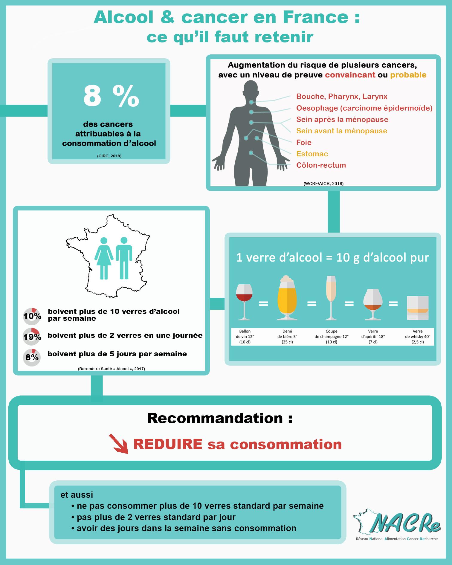 Infographie Alcool et risque de cancer France 2019