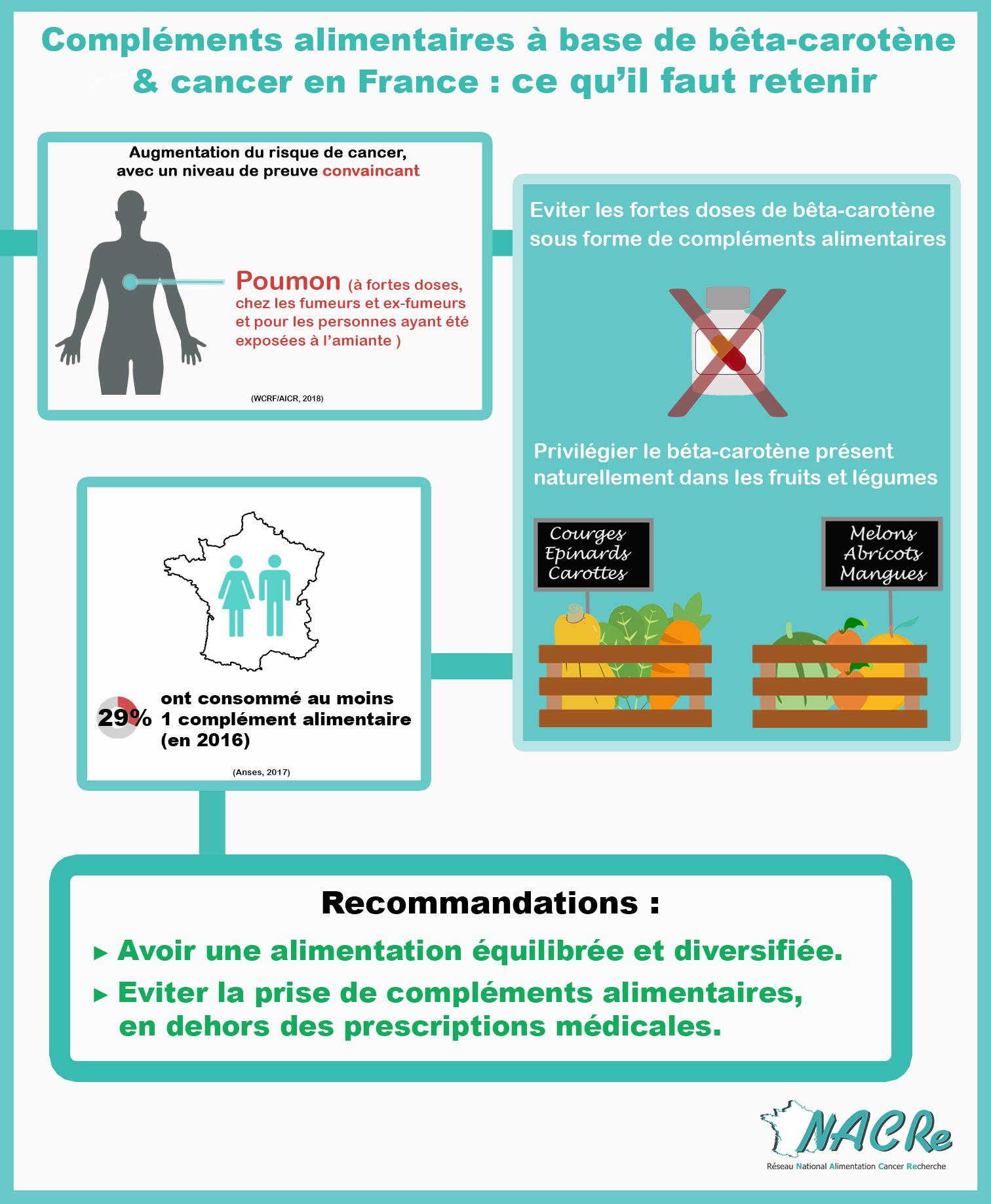Infographie Compléments alimentaires bêta carotène et risque de cancer France 2020