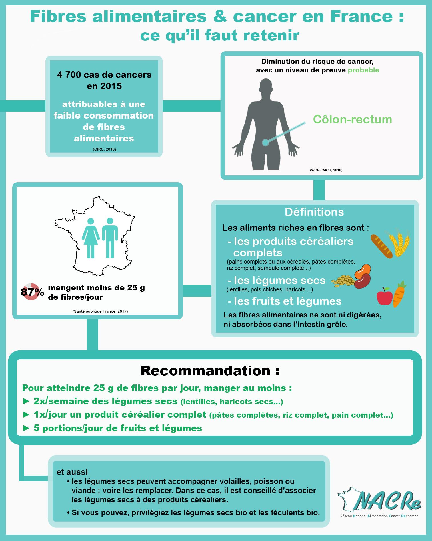 Infographie Fibres alimentaire et risque de cancer France 2020