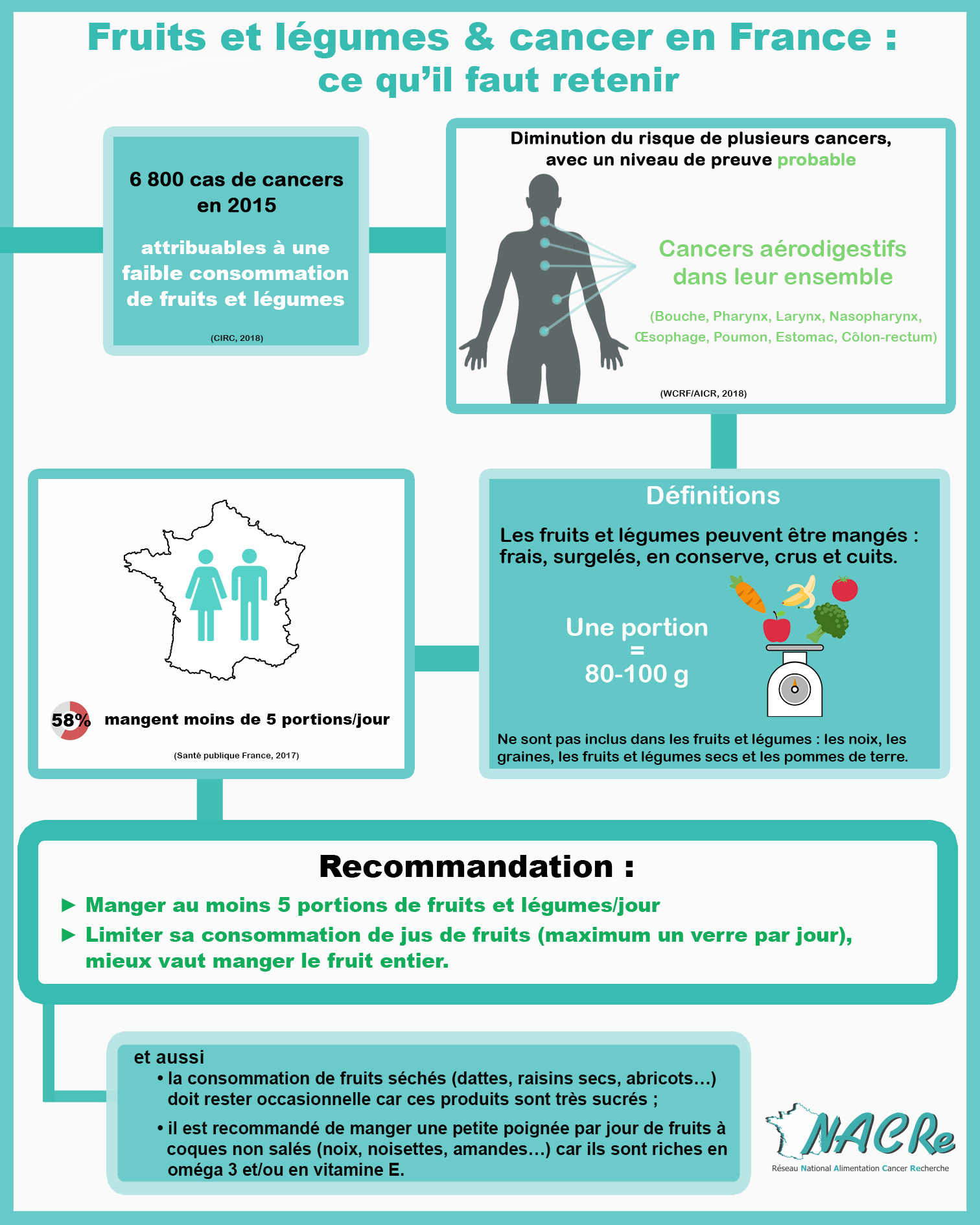 Infographie Fruits et légumes et risque de cancer France 2020