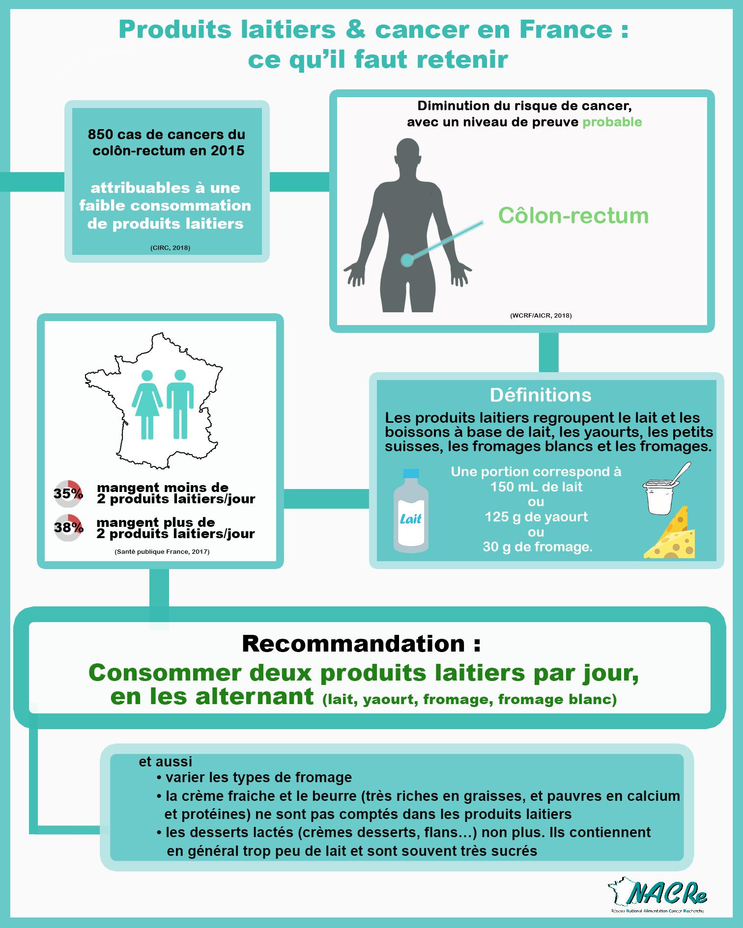 Infographie Produits laitiers et risque de cancer France 2020